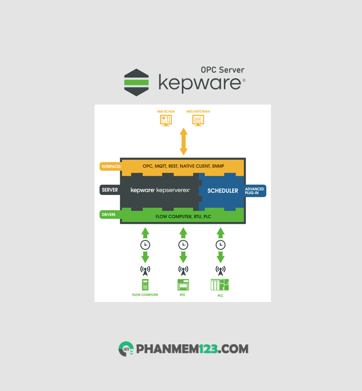 Download Kepware OPC Server - KEPServerEX V6 Full 2021